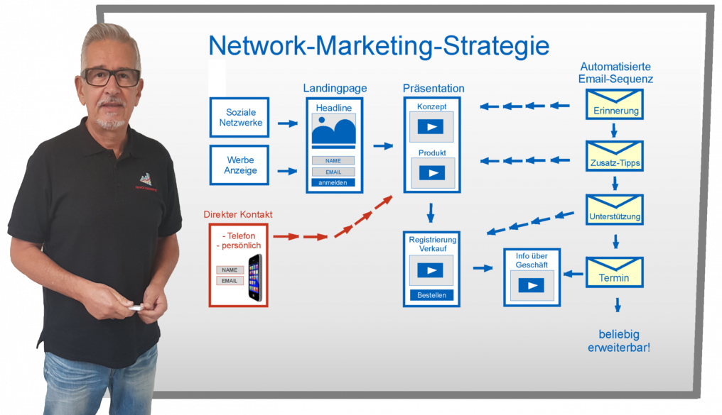 Network-Marketing-Strategie.png